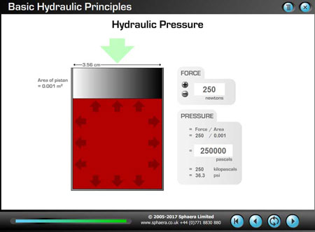 Hydraulic Pressure and Force